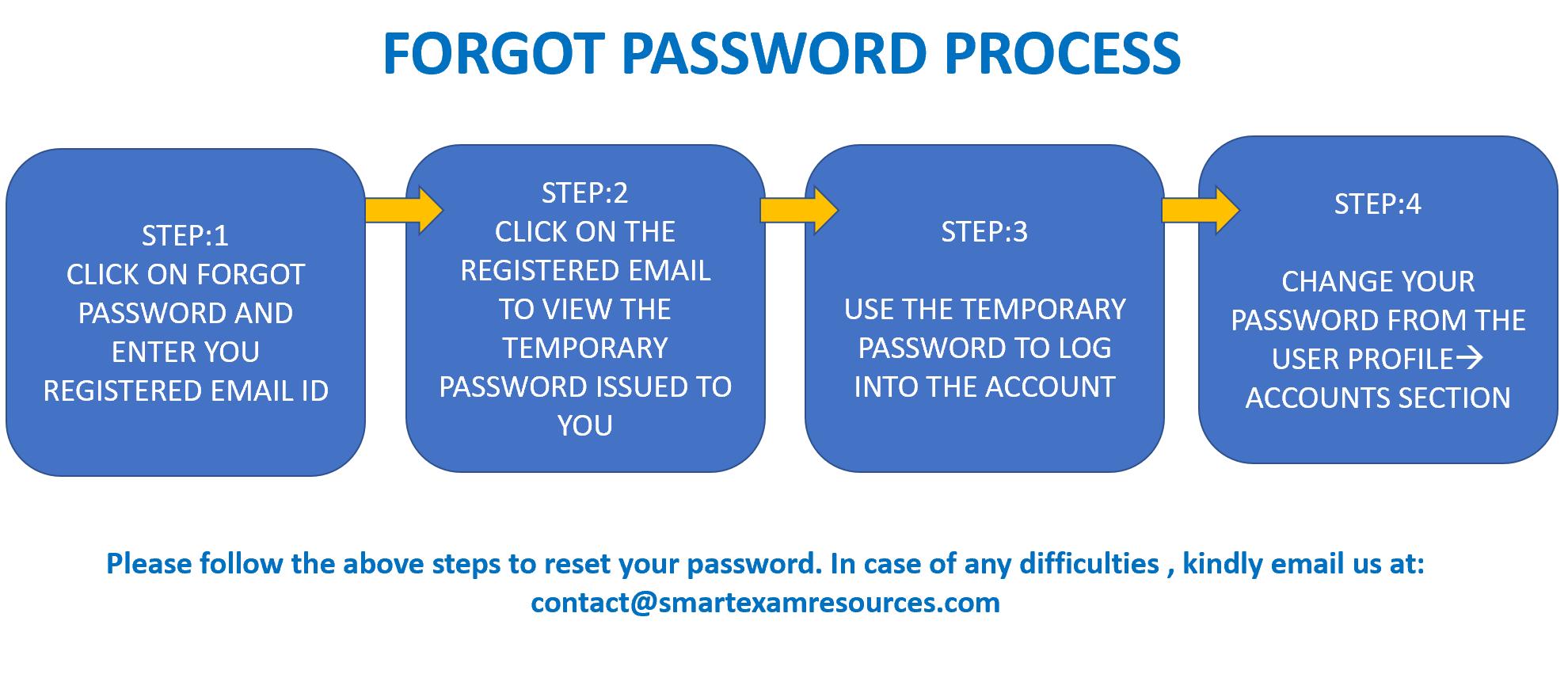 Forgot Password process